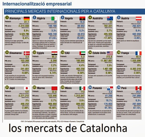 mercats de Catalonha
