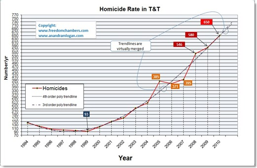 Homicide_rate_predictions_for_TnT_2009_2010
