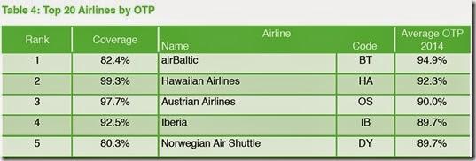 PUNTUALIDAD aerolineas
