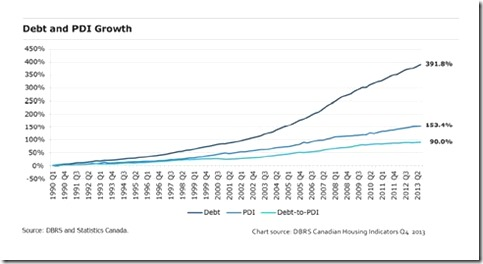Debt and PDI