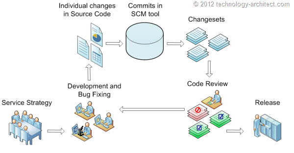 Source Code Review Process