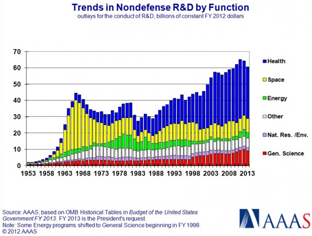 Trends in non-defense research and development by function, in billions of dollars, 1953-2013. Graphic: AAAS
