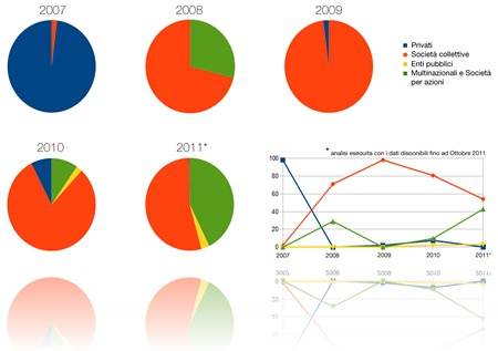 analisi_clientela_percentuali