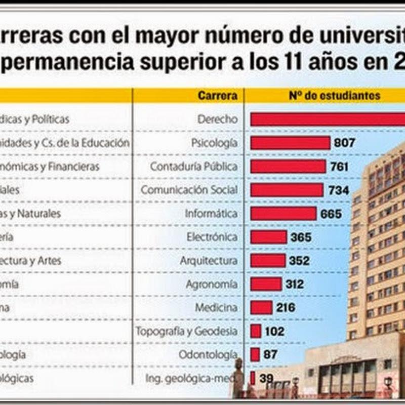 En la UMSA hay 11.599 universitarios con más de 11 años de permanencia; Rectorado pondrá límites