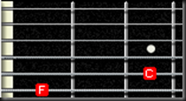 power chord F fa quinta 5