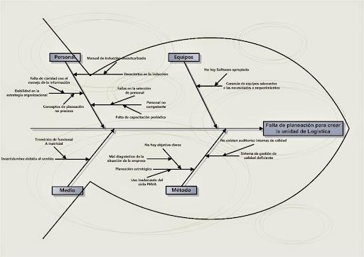 La espina de pescado o diagrama de ishikawa causa efecto for Practica de oficina definicion