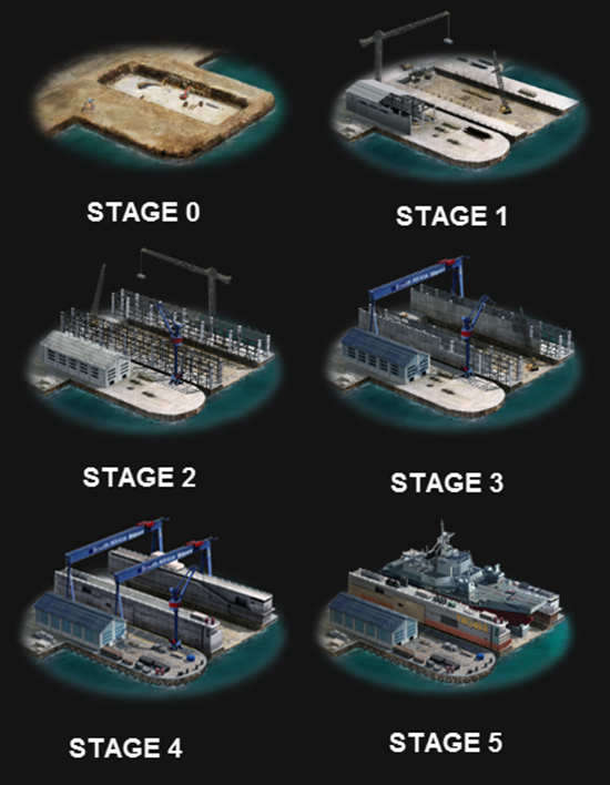 SHIPYARDSTAGES