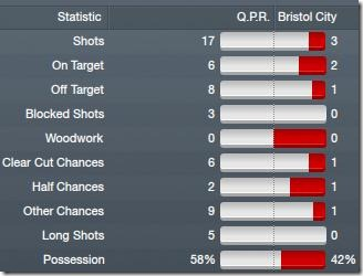 Vs Bristol City