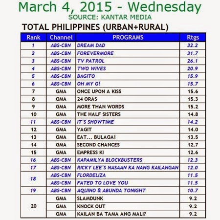 Kantar Media National TV Ratings - Mar 4, 2015 (Wed)