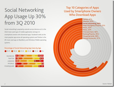 Social Networking App Usage Up 30%.