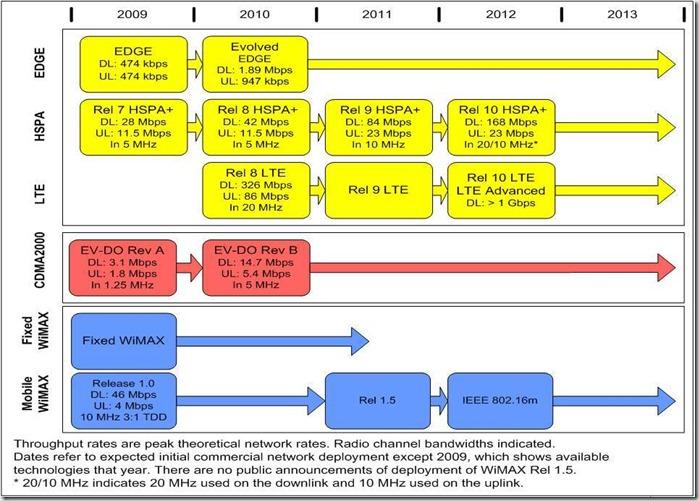 Rysavy Evolution Technology Chart 2010