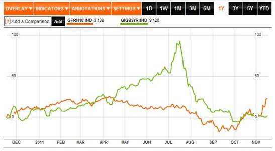 Irish v French Bond Yield 1Y to 17-11-11