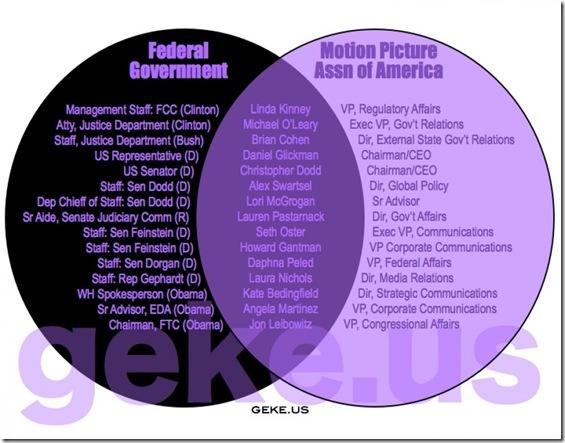 Govt Corruption - Motion Pict. Assn of Amer.