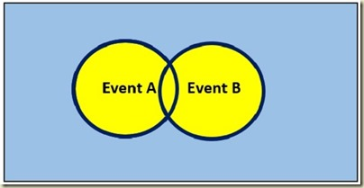 Probability in Excel - Venn Diagram A OR B