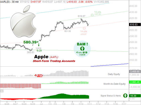 7-10-2012  APPLE  Short-Term Trading -