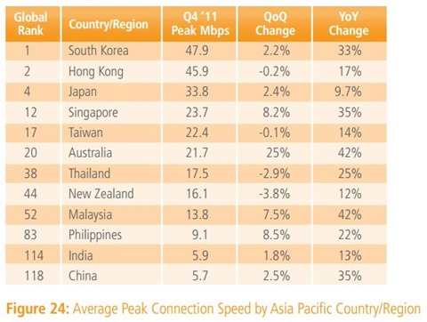 State of the Internet - Average Peak Connection Speed, Asia Pacific