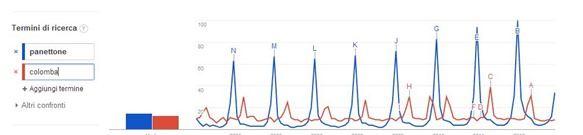 google-trends-statistiche