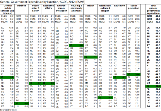 GG Expenditure by Function EU 2012