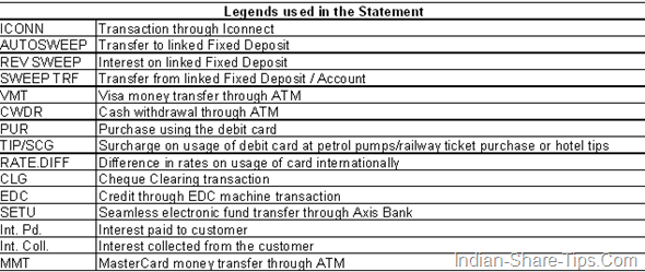 abbreviations used in axis bank statement