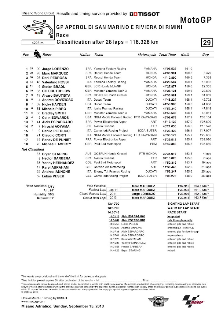 motogp-2013misano-gara-classification.jpg