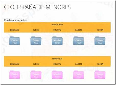 Campeonato de España Menores de Pádel del 3 al 9 de septiembre 2012 en Madrid, cuadros oficiales
