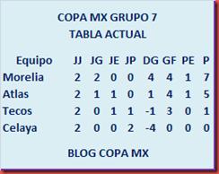 Tabla Grupo 7