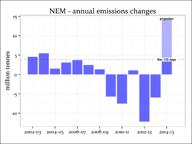 Annual changes in Australia's National Electricity Market emission. For FY2014-15 data are projected using the changes recorded in the first 100 days since the repeal of the carbon tax, compared to equivalent periods in the previous years. Data from AEMO. Graphic: Mike Sandiford