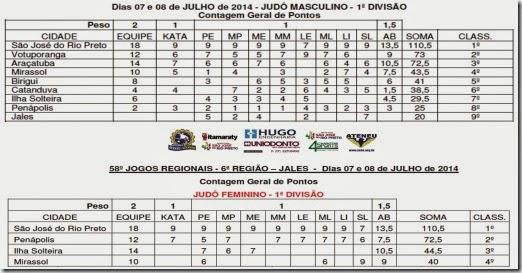 Noticia www.judo.org.br - Pontuação Final