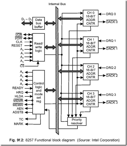 programmable dma controller dmac    microcontrollers, block diagram