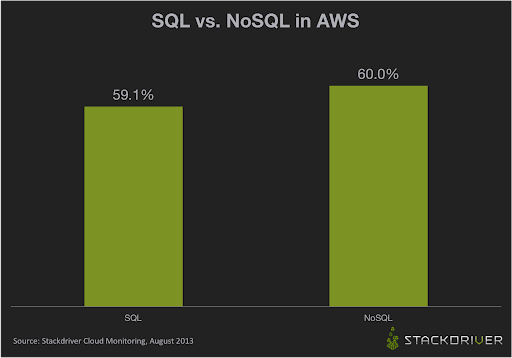 SQL-vs-NoSQL-in-AWS