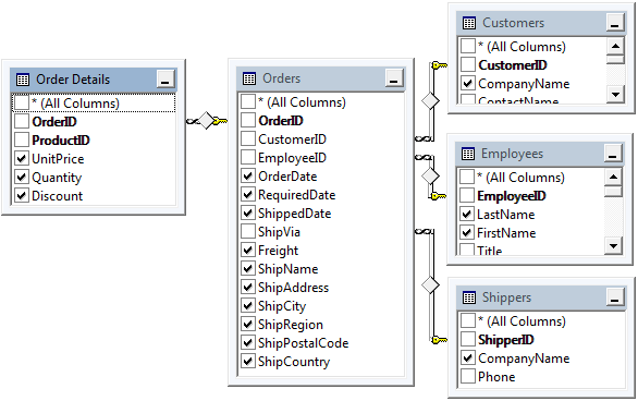 'Order Details', 'Orders', 'Customers', 'Employees', and 'Shippers' contain data needed for the report.