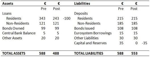 Bank Balance Sheet 4