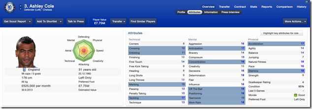 Ashley Cole_ Overview Attributes