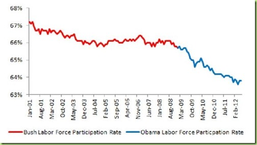 573x322xparticipation-rate-obama_jpg_pagespeed_ic__qaGG42NcQW