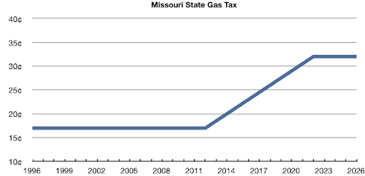 Chart of Missouri State Gas Tax