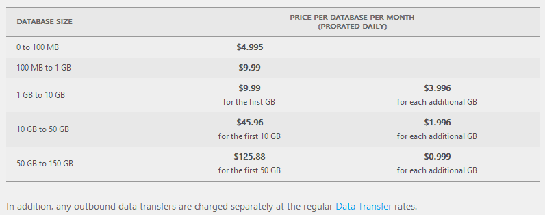 Table of costs for SQL Azure