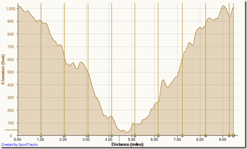 Running No Name, No Dogs, Morro Cyn, Nice & Easy, Fenceline, Bommer Ridge 1-18-2014, Elevation