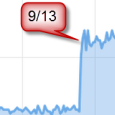 CASE STUDY: GETTING NEW TRAFFIC FROM OLD CONTENT
