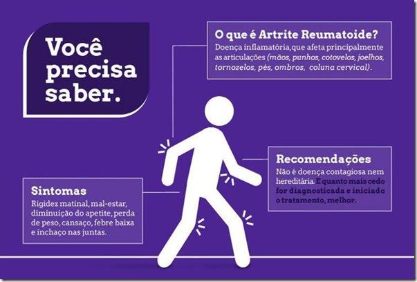artrite e sintomas
