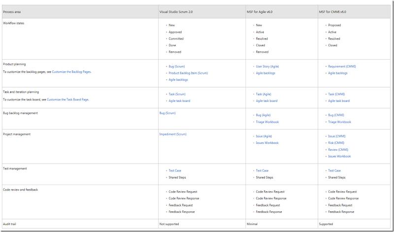 The art of simplicity: Team Foundation Server: Choosing a Process ...