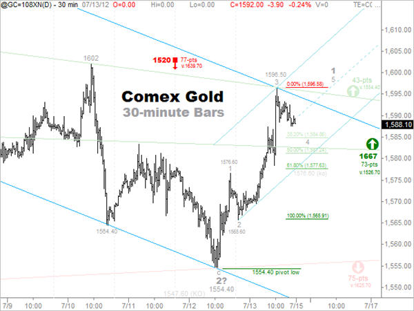 7-13 Short-Term Gold Forecast -