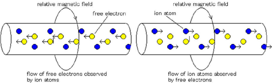conduction current