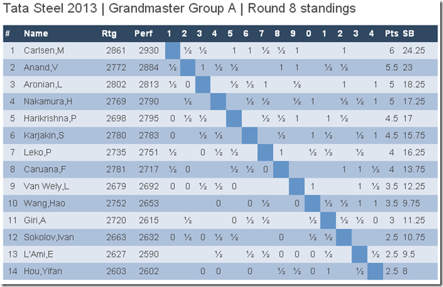 Grandmaster Group A, Rd 8 Standings, Tata Steel 2013