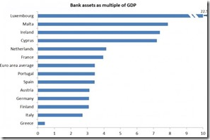 Bank Asset GDP