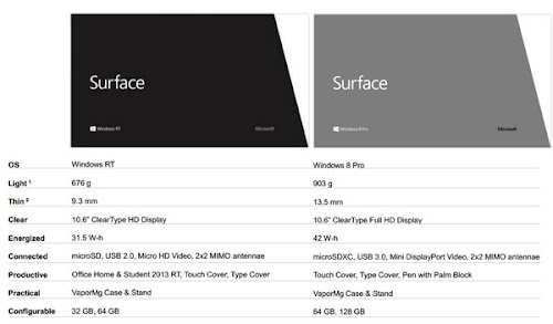 Microsoft Surface  specifiche