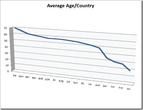 TGOC Average Age by Country