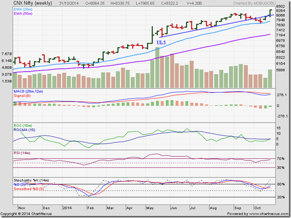 Nifty_Oct3114