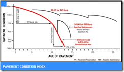 PCI and Age of Pavement