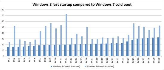 Comparativa arranque Win7 vs Win8