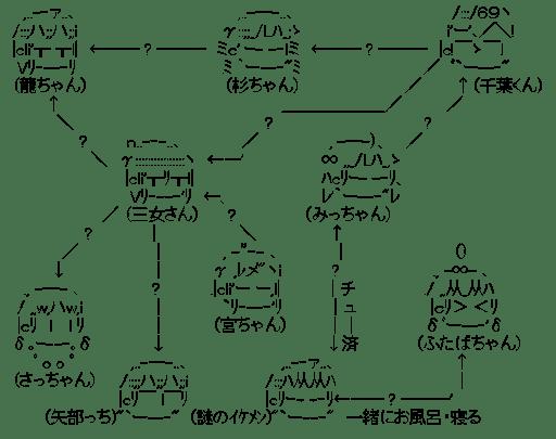 吉岡脳内相関図 (みつどもえ)